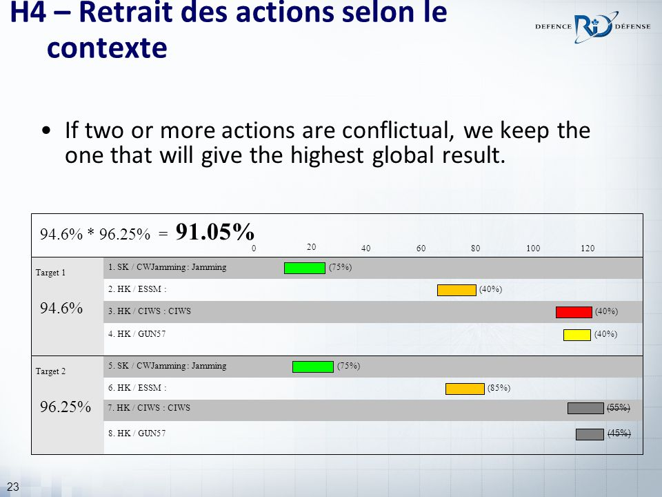 23 H4 – Retrait des actions selon le contexte If two or more actions are conflictual, we keep the one that will give the highest global result. Target