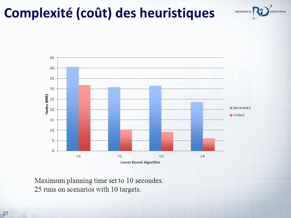 27 Complexité (coût) des heuristiques Maximum planning time set to 10 secondes. 25 runs on scenarios with 10 targets.
