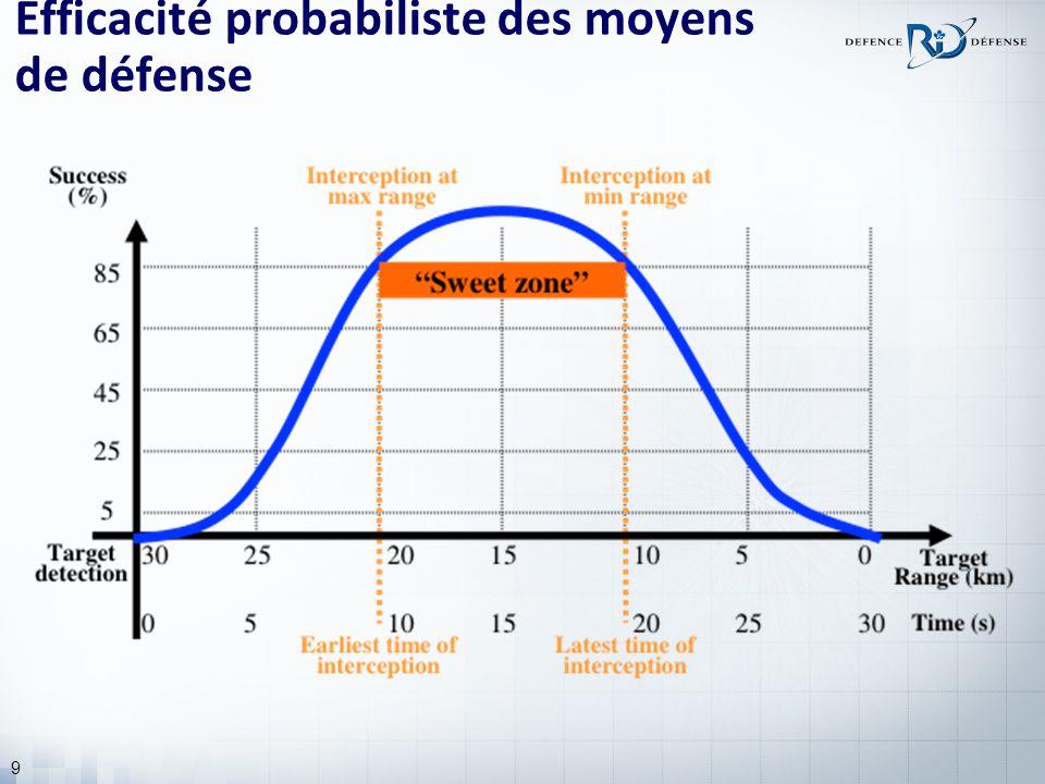 9 Efficacité probabiliste des moyens de défense