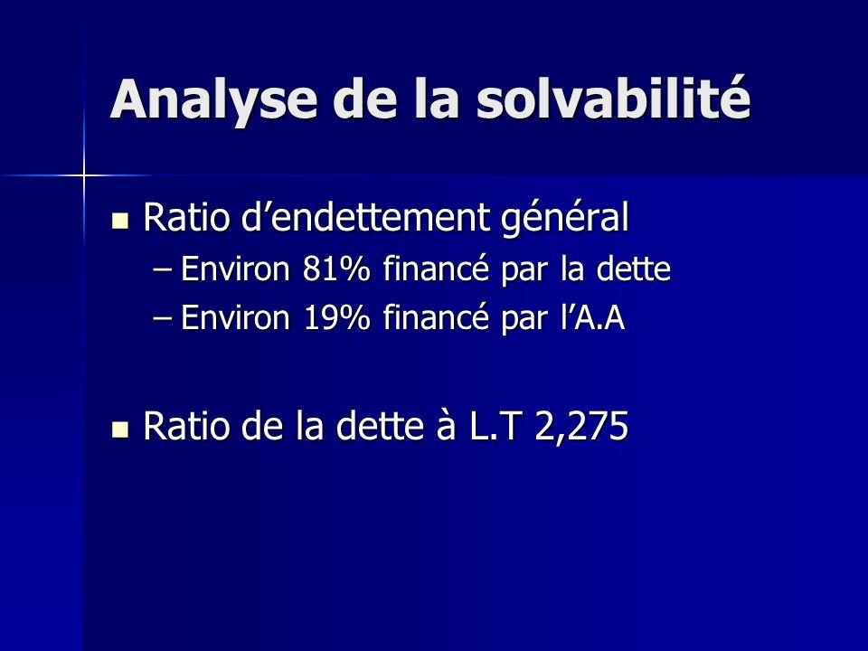 Analyse de la solvabilité Ratio dendettement général Ratio dendettement général –Environ 81% financé par la dette –Environ 19% financé par lA.A Ratio
