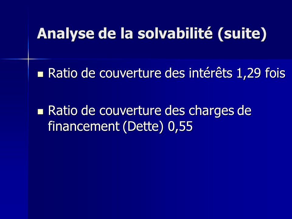Analyse de la solvabilité (suite) Ratio de couverture des intérêts 1,29 fois Ratio de couverture des intérêts 1,29 fois Ratio de couverture des charge