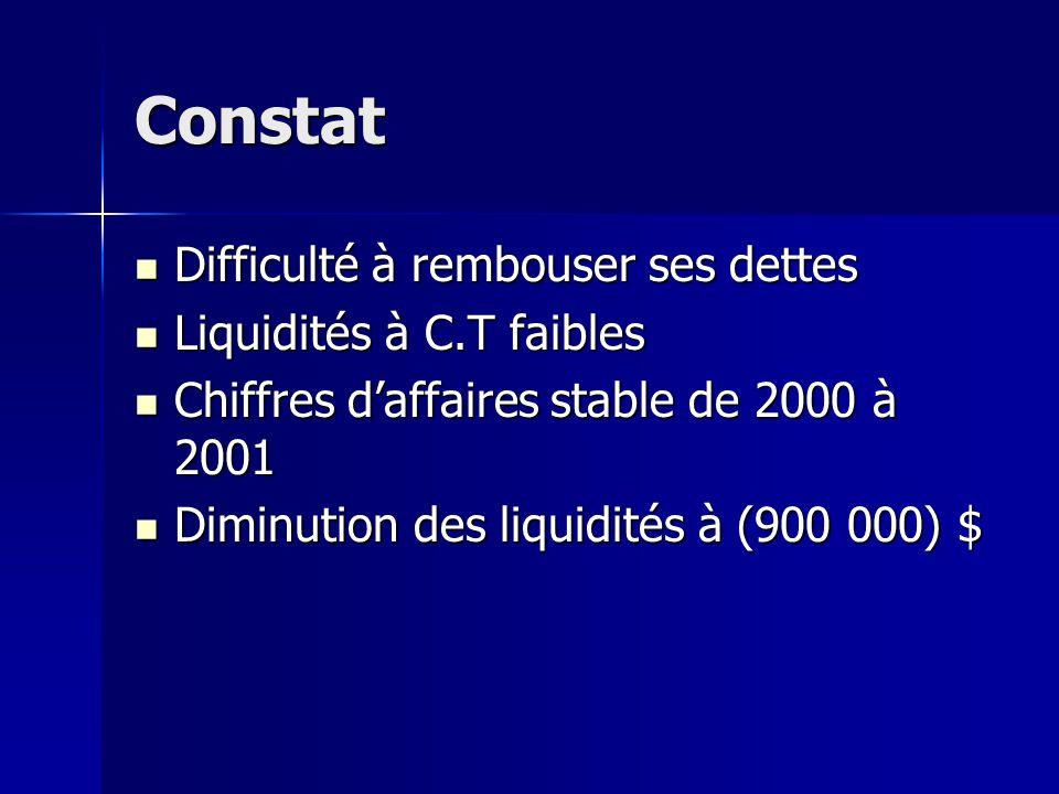 Constat Difficulté à rembouser ses dettes Difficulté à rembouser ses dettes Liquidités à C.T faibles Liquidités à C.T faibles Chiffres daffaires stabl