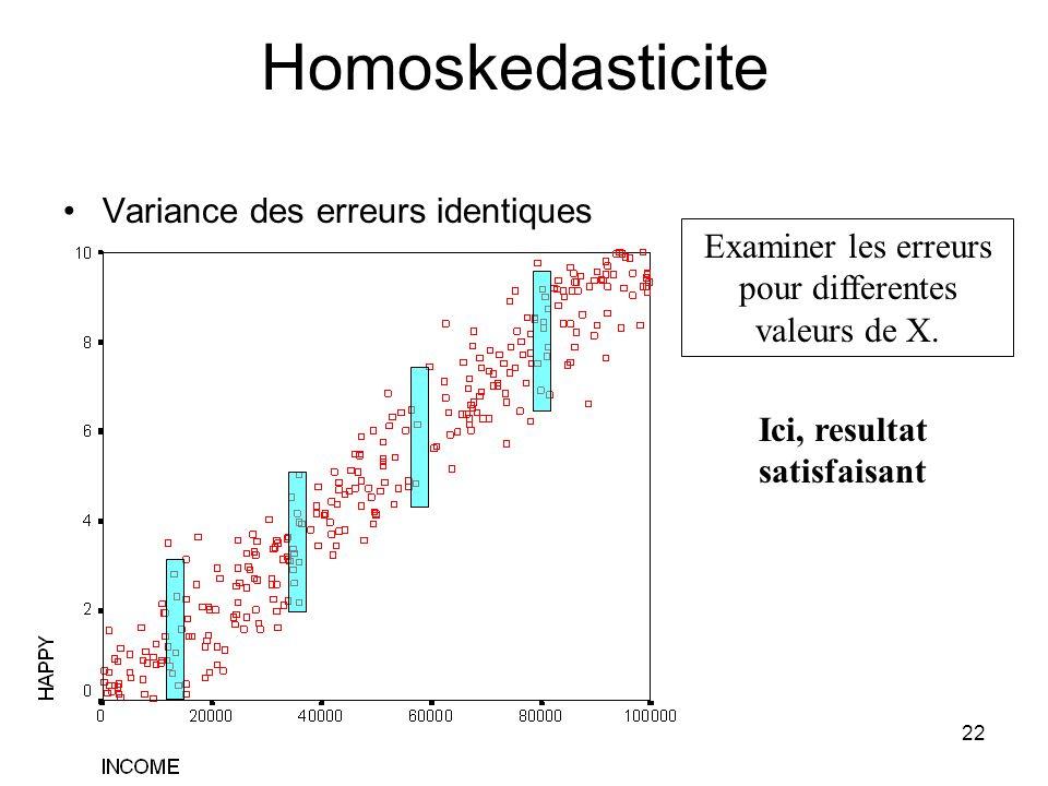 21 Hypotheses 4. Les variances des erreurs destimation sont identiques pour tout valeur de X –Rappel: Lerreur represente la deviation par rapport a la