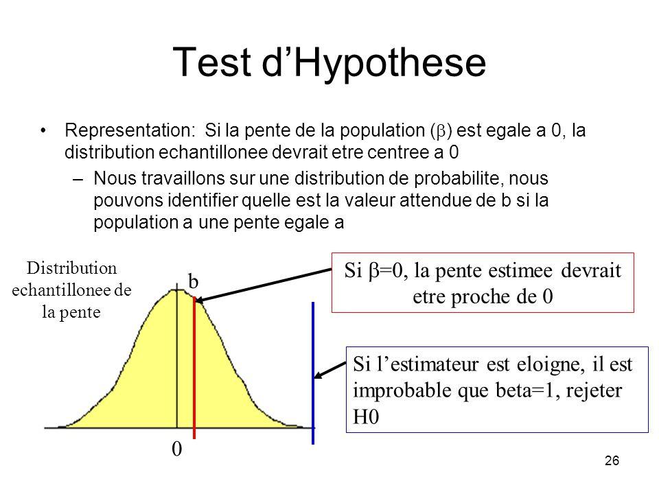 25 Test dHypothese De quelle information avons nous besoin? Reponse: Lestimateur de la pente (b) a une distribution, comme nimporte quelle autre stati