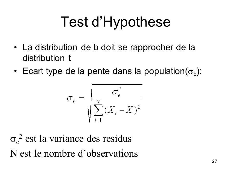 26 0 Distribution echantillonee de la pente Test dHypothese Representation: Si la pente de la population ( ) est egale a 0, la distribution echantillo