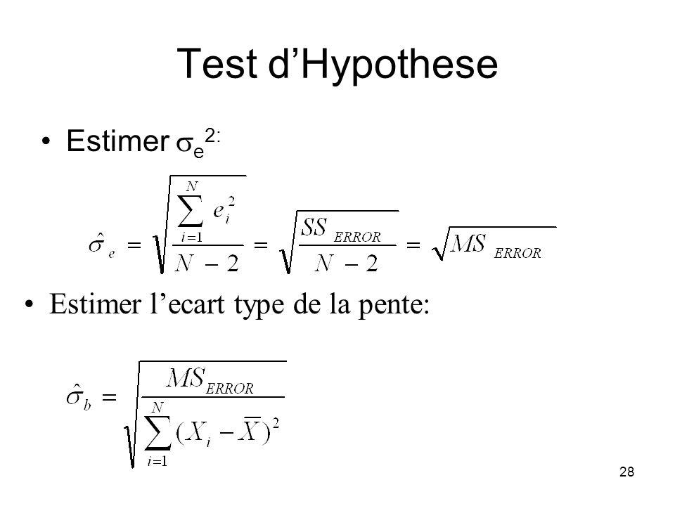27 Test dHypothese La distribution de b doit se rapprocher de la distribution t Ecart type de la pente dans la population( b ): e 2 est la variance de