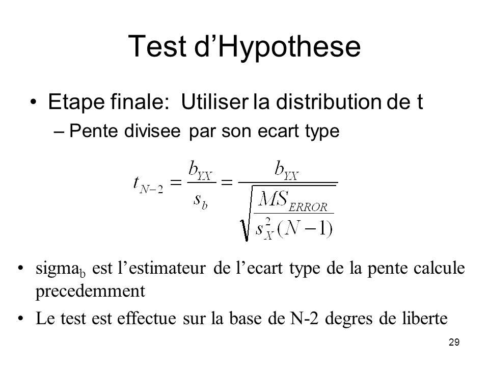 28 Test dHypothese Estimer e 2: Estimer lecart type de la pente: