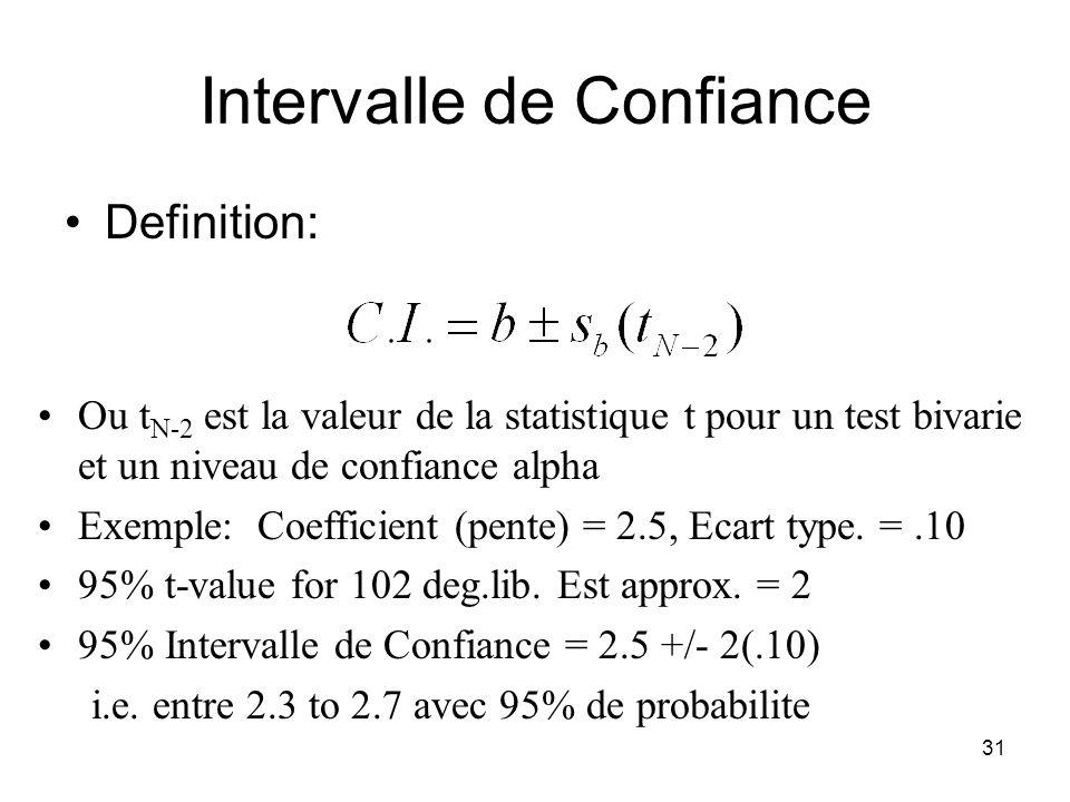 30 Intervalle de Confiance 1 Deux objectifs: –Estimer la valeur de 1 –Estimer la qualite de b 1 Definition Valeur estimee du parametre (x ecarts type