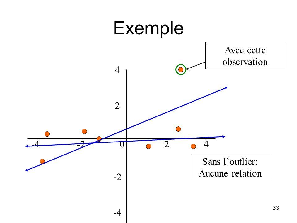 32 Outliers Meme si toutes les conditions preliminaires doptimalite des MCO sont remplies, il peut qd meme demeurer dses problemes Exemple: Outliers –