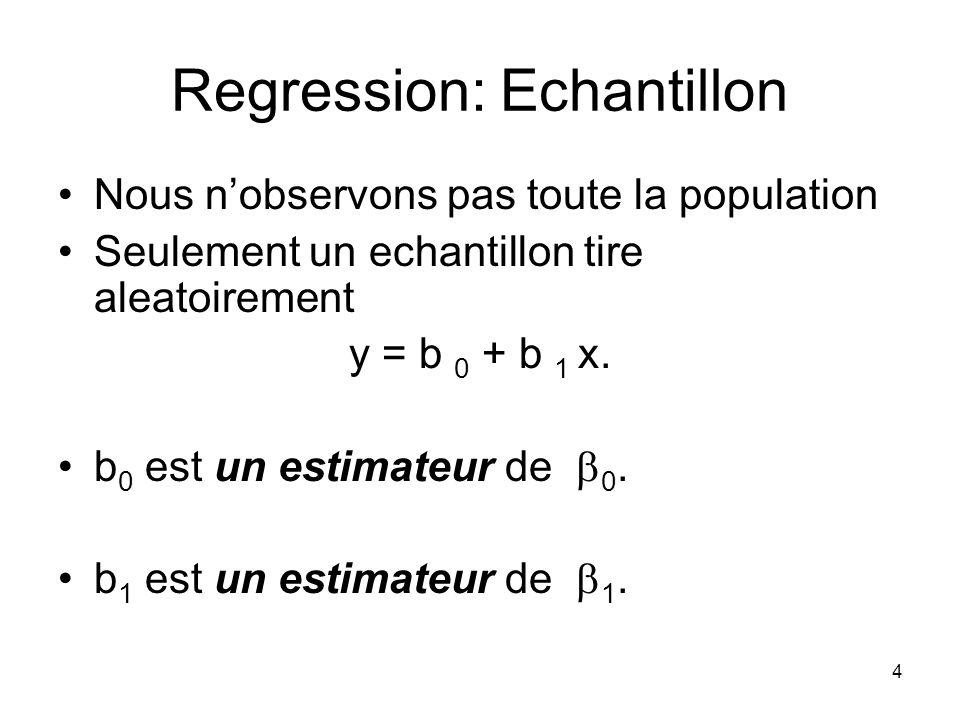 4 Regression: Echantillon Nous nobservons pas toute la population Seulement un echantillon tire aleatoirement y = b 0 + b 1 x.