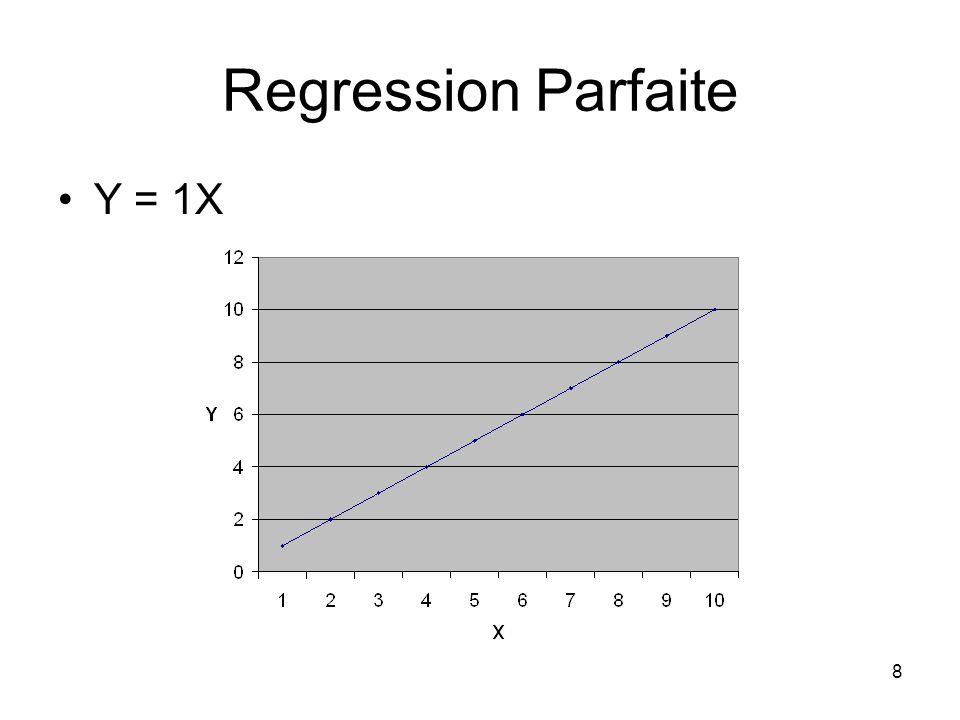 7 Hypotheses Inclusion dun terme derreur destimation car dans la pratique aucune paire de variables ne presente une relation lineaire parfaite Modele