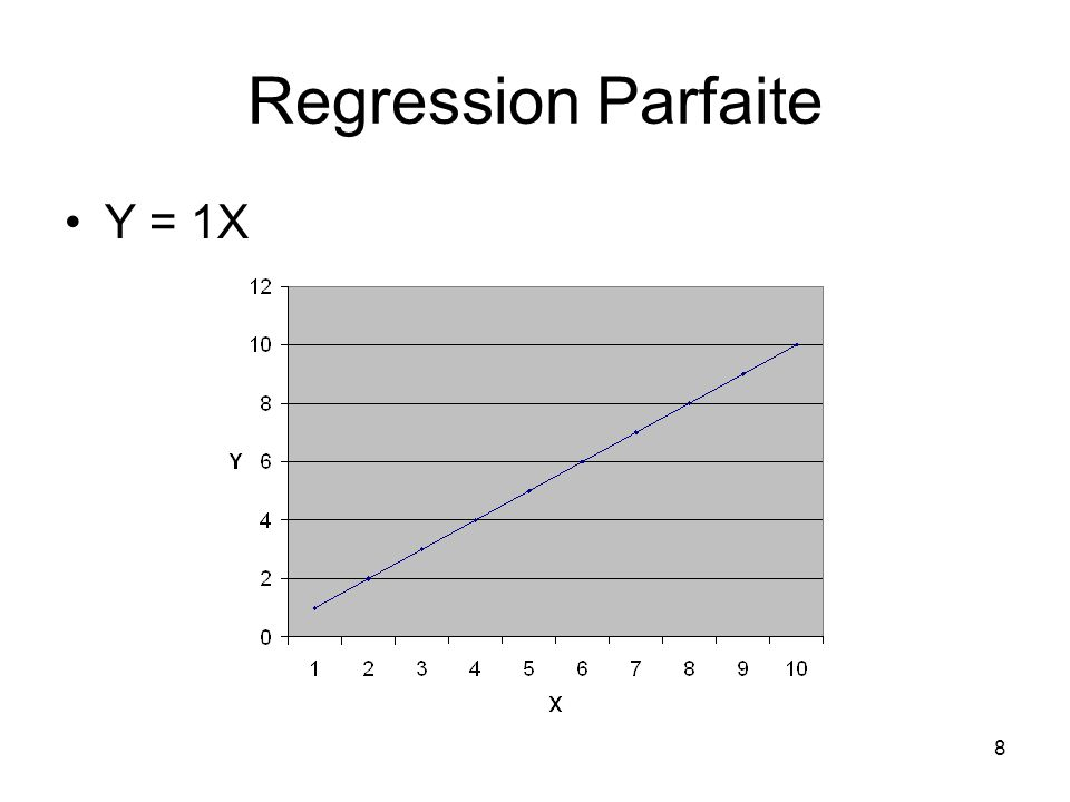 8 Regression Parfaite Y = 1X