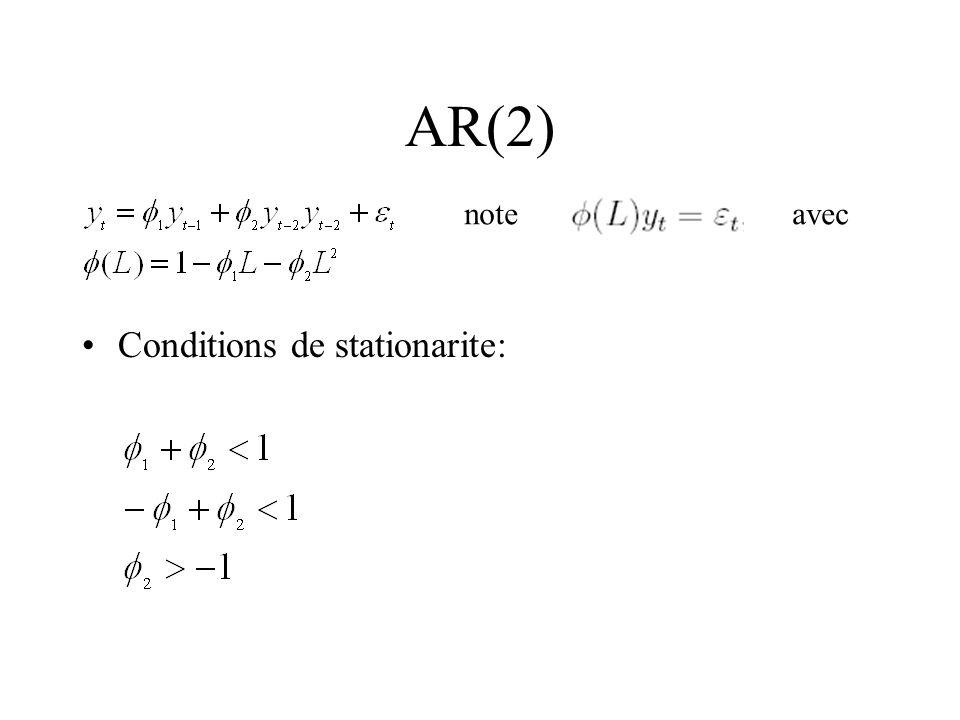 AR(2) Conditions de stationarite: noteavec