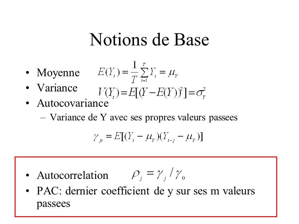 Notions de Base Moyenne Variance Autocovariance –Variance de Y avec ses propres valeurs passees Autocorrelation PAC: dernier coefficient de y sur ses