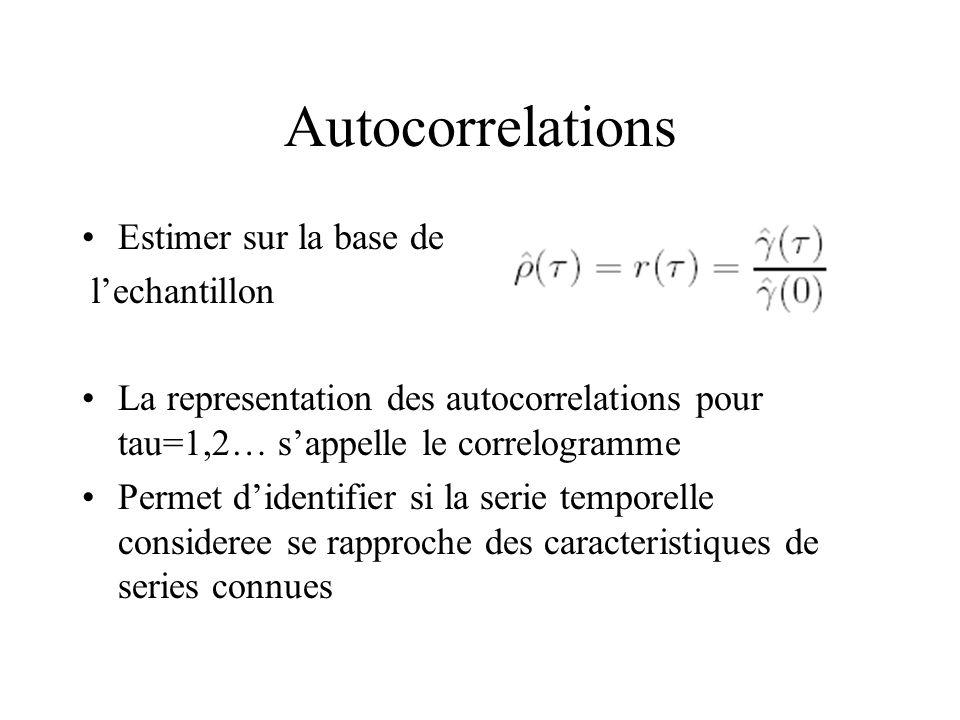 Autocorrelations Estimer sur la base de lechantillon La representation des autocorrelations pour tau=1,2… sappelle le correlogramme Permet didentifier