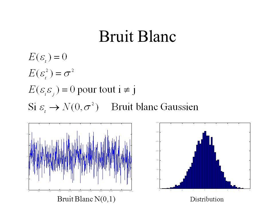 Bruit Blanc Bruit Blanc N(0,1) Distribution