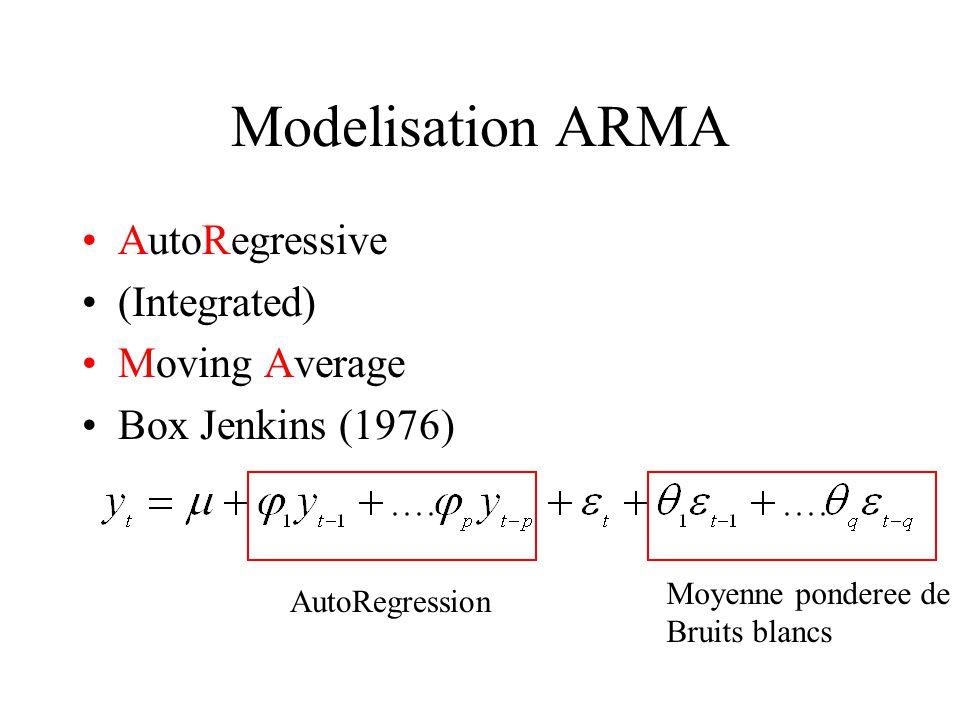 Modelisation ARMA AutoRegressive (Integrated) Moving Average Box Jenkins (1976) AutoRegression Moyenne ponderee de Bruits blancs