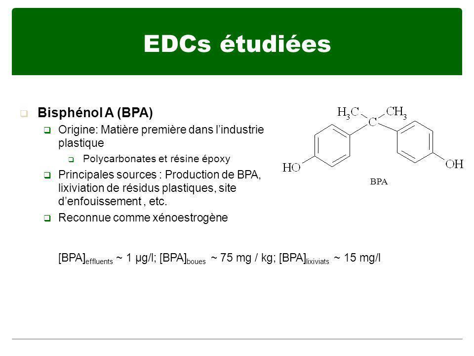 Bisphénol A (BPA) Origine: Matière première dans lindustrie plastique Polycarbonates et résine époxy Principales sources : Production de BPA, lixiviat