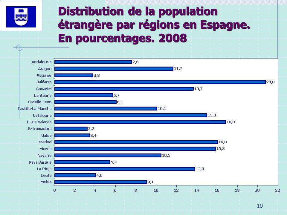 10 Distribution de la population étrangère par régions en Espagne. En pourcentages. 2008