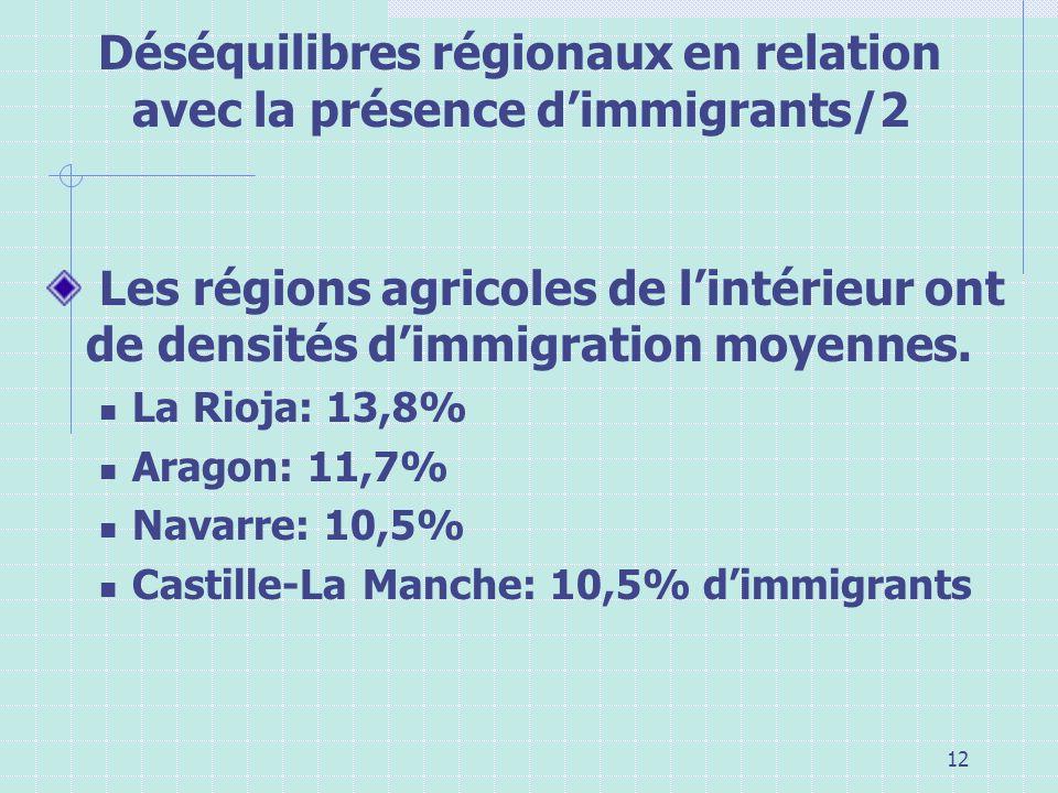 12 Déséquilibres régionaux en relation avec la présence dimmigrants/2 Les régions agricoles de lintérieur ont de densités dimmigration moyennes. La Ri