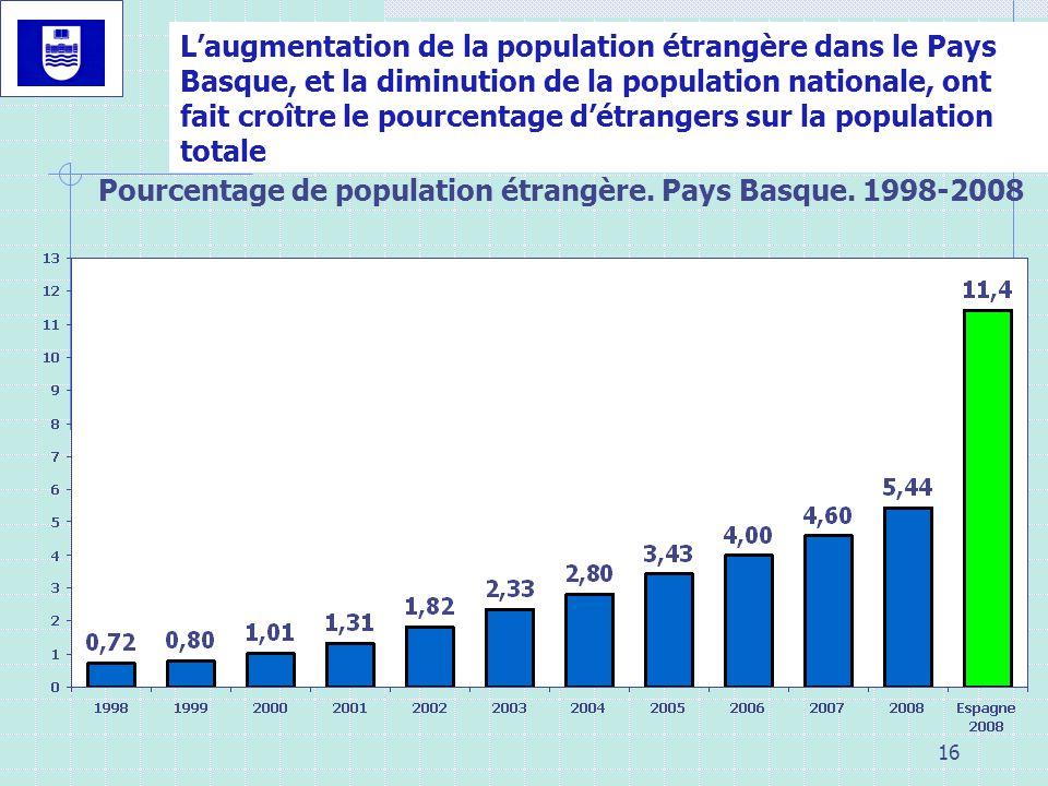 16 OBJETIVOS Laugmentation de la population étrangère dans le Pays Basque, et la diminution de la population nationale, ont fait croître le pourcentag