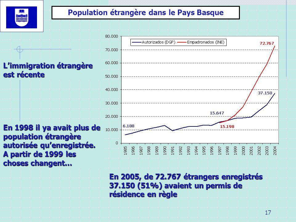 17 Limmigration étrangère est récente Population étrangère dans le Pays Basque En 1998 il ya avait plus de population étrangère autorisée quenregistrée.