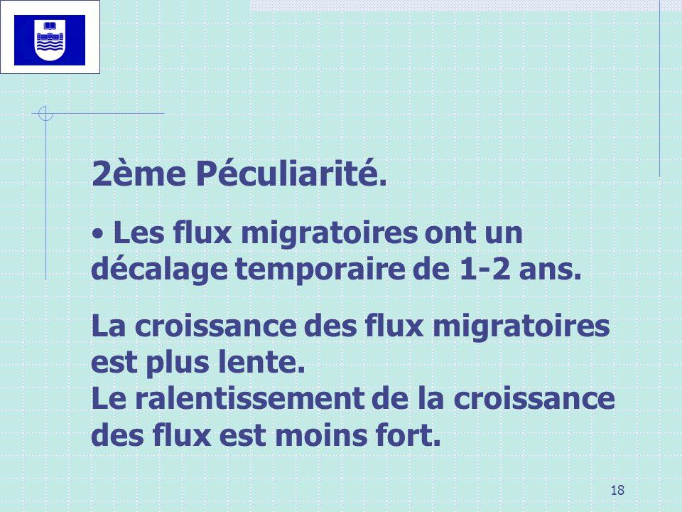 18 2ème Péculiarité. Les flux migratoires ont un décalage temporaire de 1-2 ans. La croissance des flux migratoires est plus lente. Le ralentissement