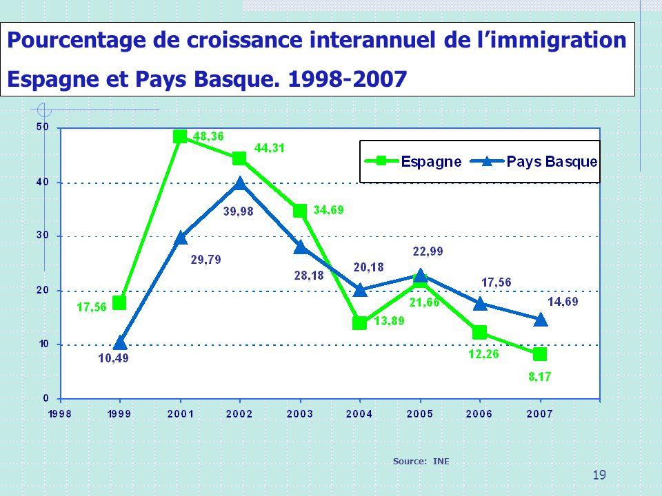 19 Pourcentage de croissance interannuel de limmigration Espagne et Pays Basque. 1998-2007 Source: INE