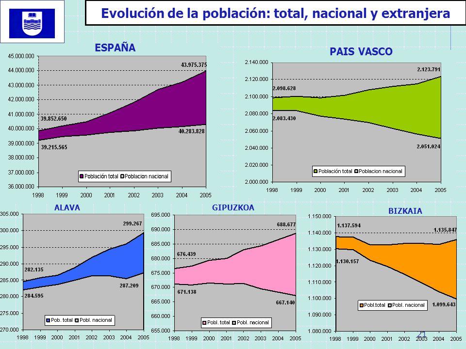 21 Evolución de la población: total, nacional y extranjera ESPAÑA PAIS VASCO ALAVAGIPUZKOA BIZKAIA