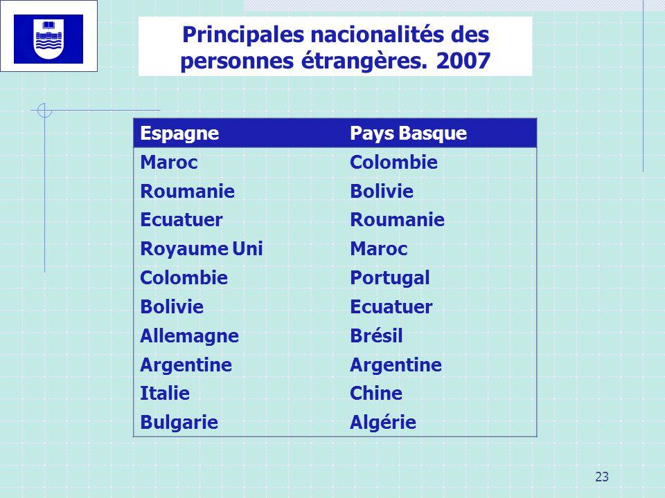 23 EspagnePays Basque MarocColombie RoumanieBolivie EcuatuerRoumanie Royaume UniMaroc ColombiePortugal BolivieEcuatuer AllemagneBrésil Argentine ItalieChine BulgarieAlgérie Principales nacionalités des personnes étrangères.