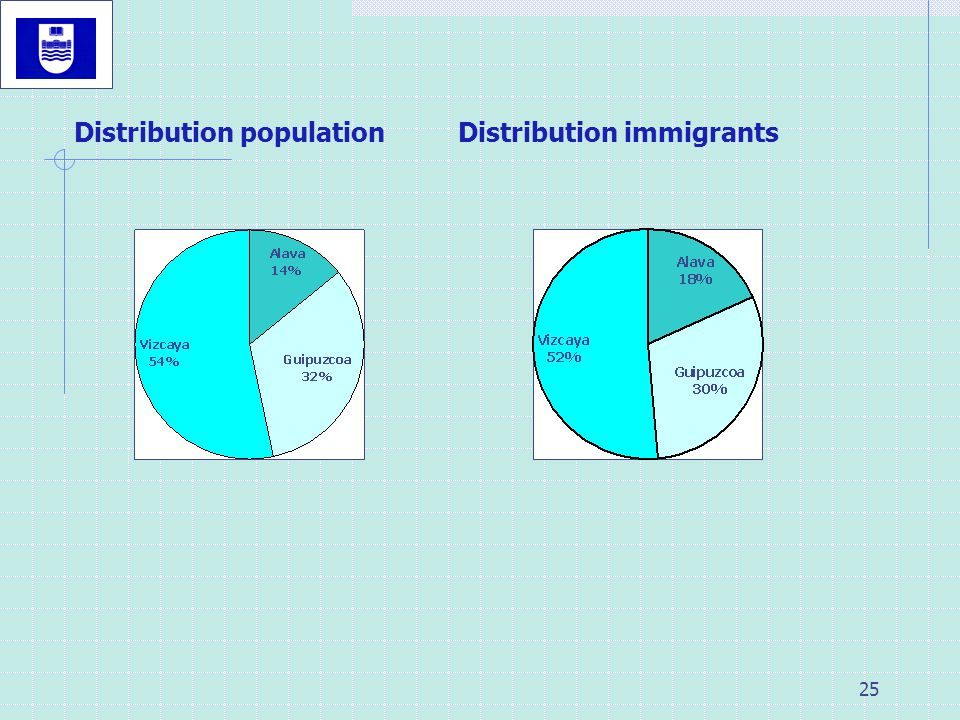 25 Distribution populationDistribution immigrants