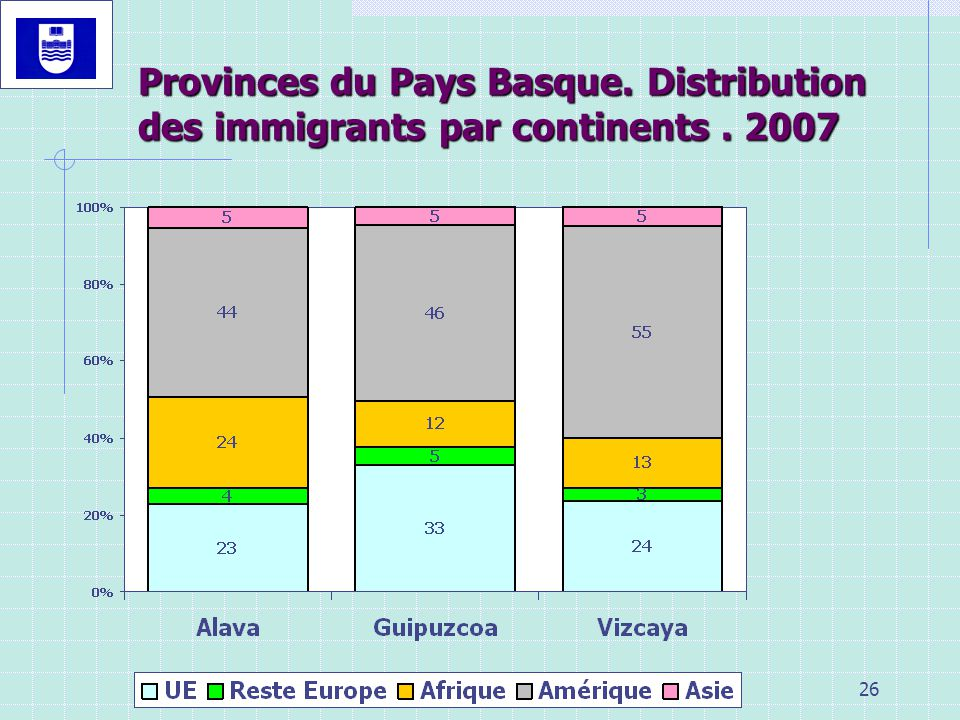26 Provinces du Pays Basque. Distribution des immigrants par continents. 2007