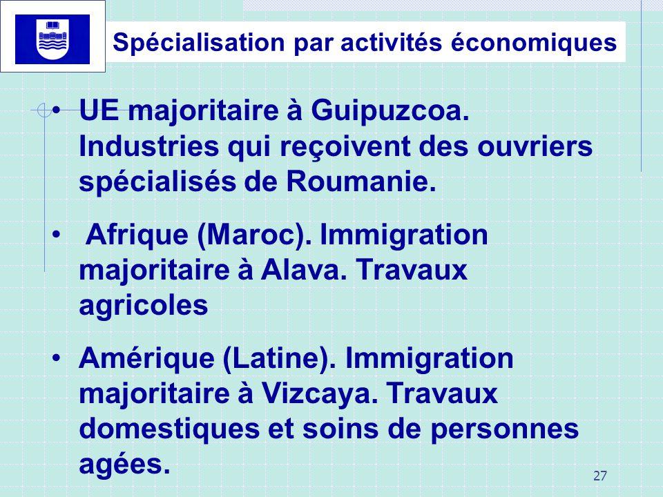 27 UE majoritaire à Guipuzcoa. Industries qui reçoivent des ouvriers spécialisés de Roumanie. Afrique (Maroc). Immigration majoritaire à Alava. Travau