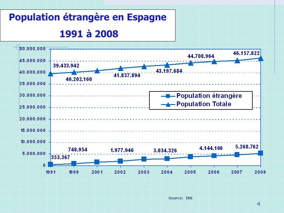 4 Population étrangère en Espagne 1991 à 2008 Source: INE