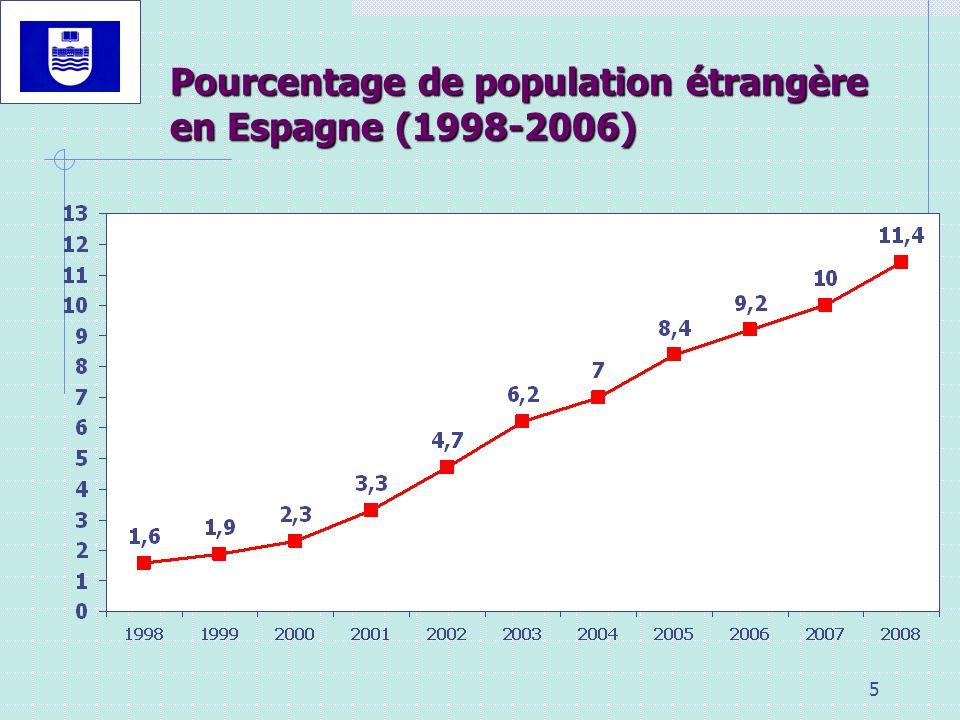 5 Pourcentage de population étrangère en Espagne (1998-2006)
