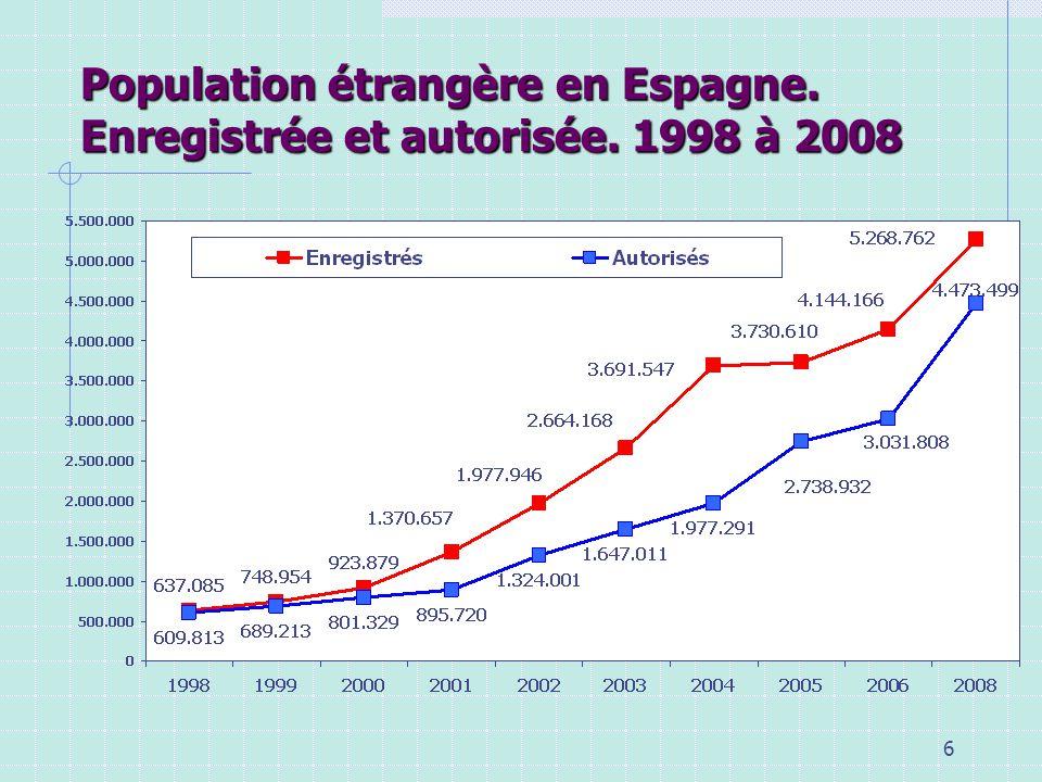 7 Régions dorigine de la population étrangère en Espagne. 2006