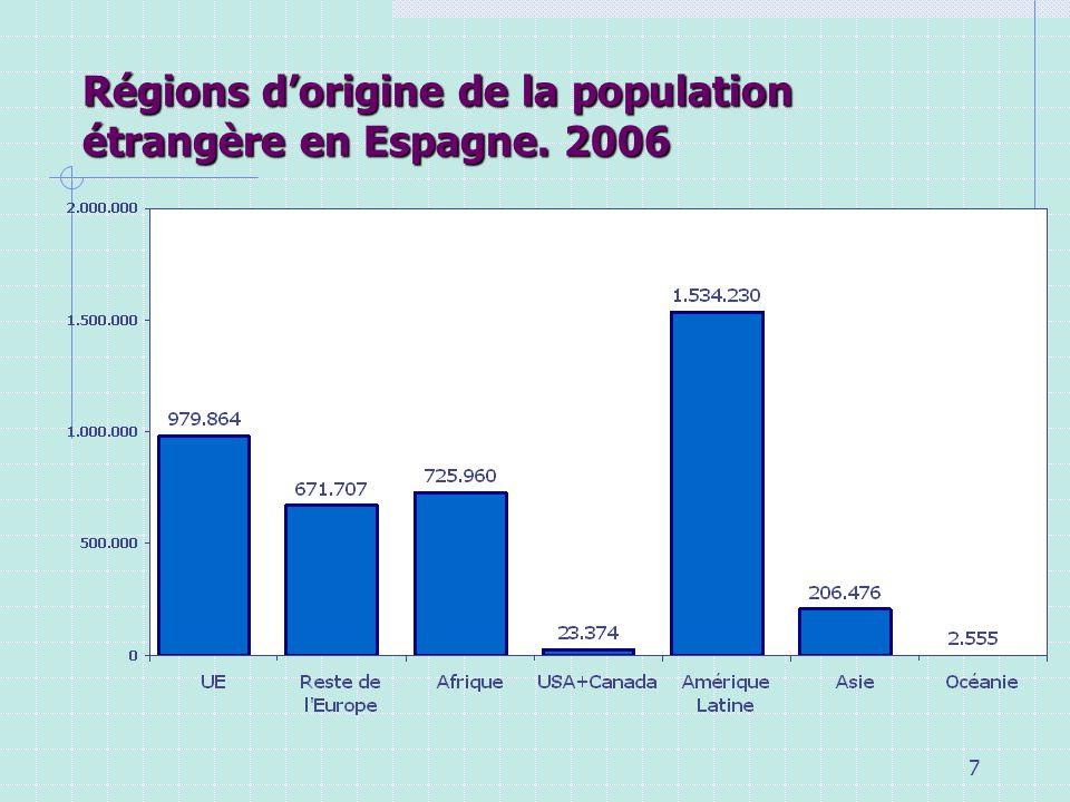 8 Étrangers en Espagne par groupes dage. 2006