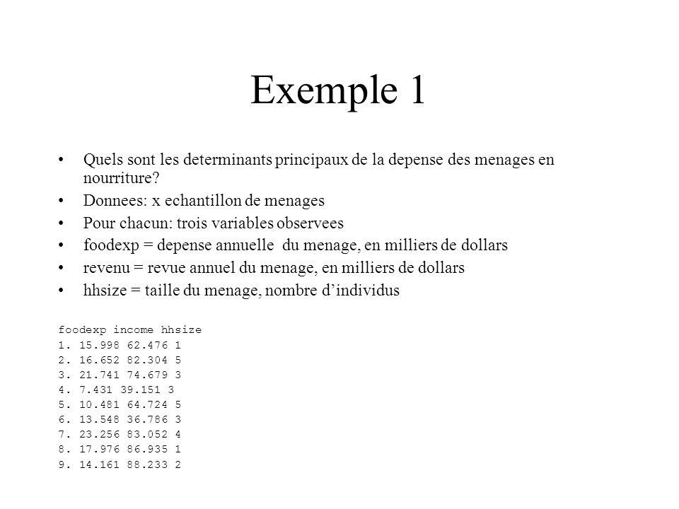 Exemple 1 Quels sont les determinants principaux de la depense des menages en nourriture? Donnees: x echantillon de menages Pour chacun: trois variabl