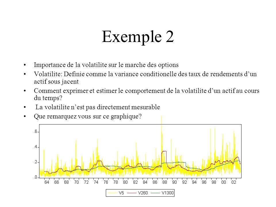 Exemple 2 Importance de la volatilite sur le marche des options Volatilite: Definie comme la variance conditionelle des taux de rendements dun actif s
