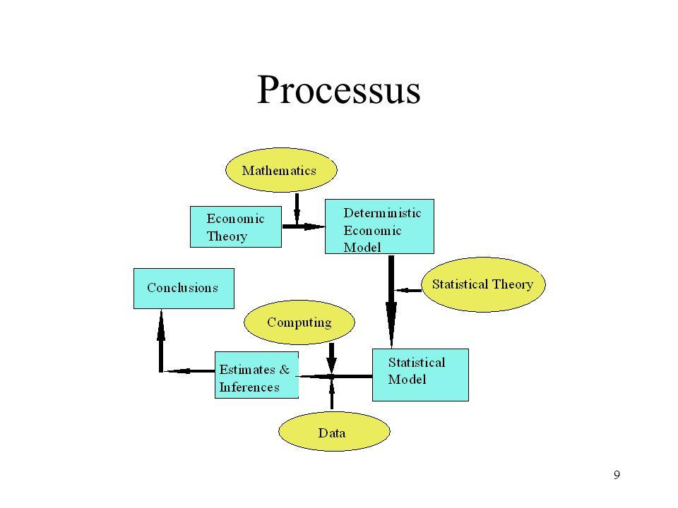9 Processus