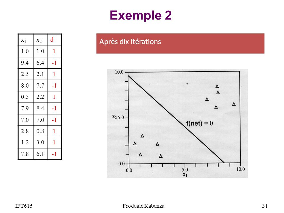 IFT615Froduald Kabanza31 Exemple 2 x1x1 x2x2 d 1.0 1 9.46.4 2.52.11 8.07.7 0.52.21 7.98.4 7.0 2.80.81 1.23.01 7.86.1 Après dix itérations