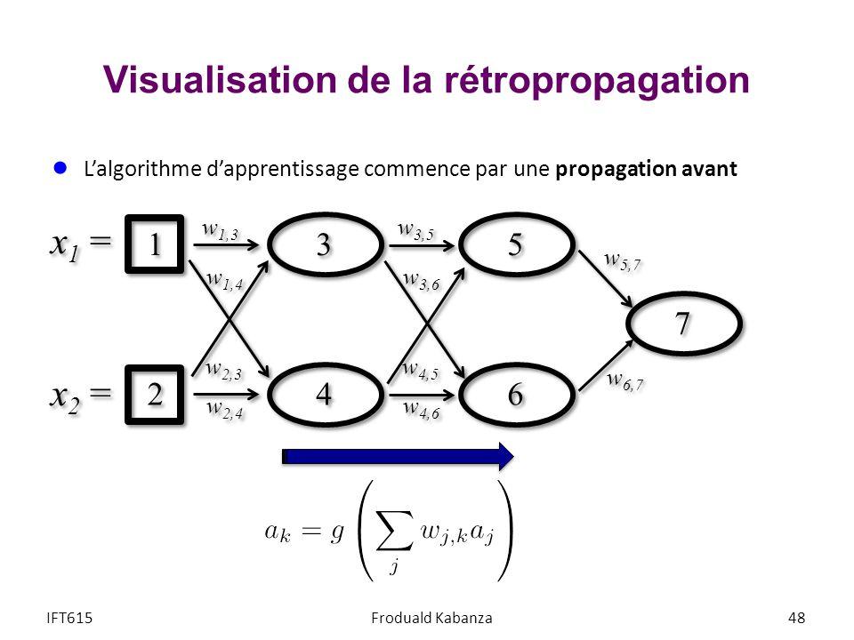 Visualisation de la rétropropagation IFT615Froduald Kabanza48 Lalgorithme dapprentissage commence par une propagation avant w 5,7 w 6,7 1 1 2 2 w 3,5