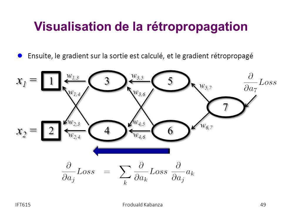 Visualisation de la rétropropagation IFT615Froduald Kabanza49 Ensuite, le gradient sur la sortie est calculé, et le gradient rétropropagé w 5,7 w 6,7