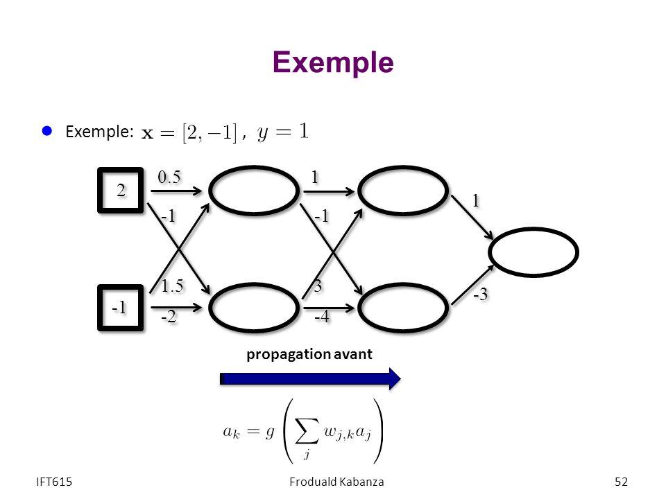 Exemple IFT615Froduald Kabanza52 Exemple:, 1 1 -3 2 2 1 1 3 3 -4 0.5 1.5 -2 propagation avant