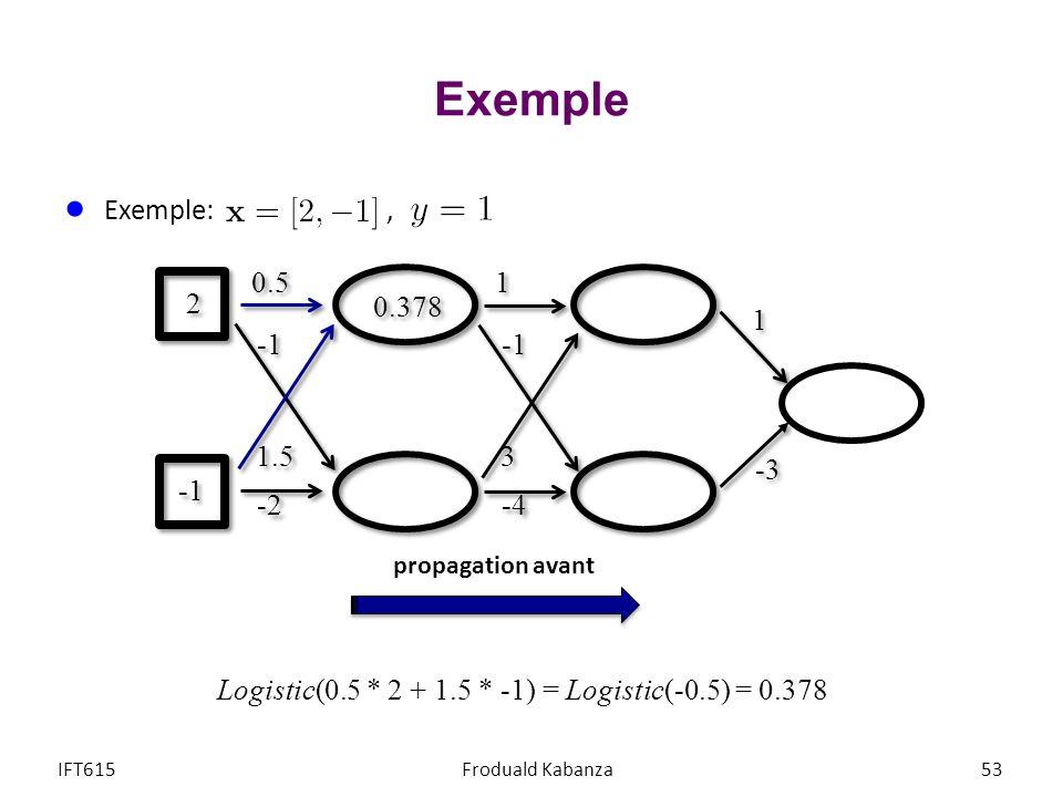 Exemple IFT615Froduald Kabanza53 Exemple:, 1 1 -3 1 1 3 3 -4 0.5 1.5 -2 0.378 2 2 Logistic(0.5 * 2 + 1.5 * -1) = Logistic(-0.5) = 0.378 propagation av