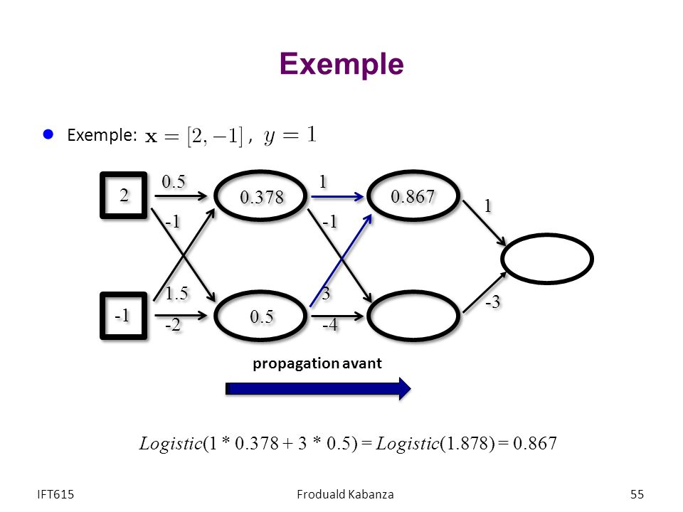 Exemple IFT615Froduald Kabanza55 Exemple:, 1 1 -3 1 1 3 3 -4 0.5 1.5 -2 0.378 2 2 Logistic(1 * 0.378 + 3 * 0.5) = Logistic(1.878) = 0.867 0.5 0.867 pr
