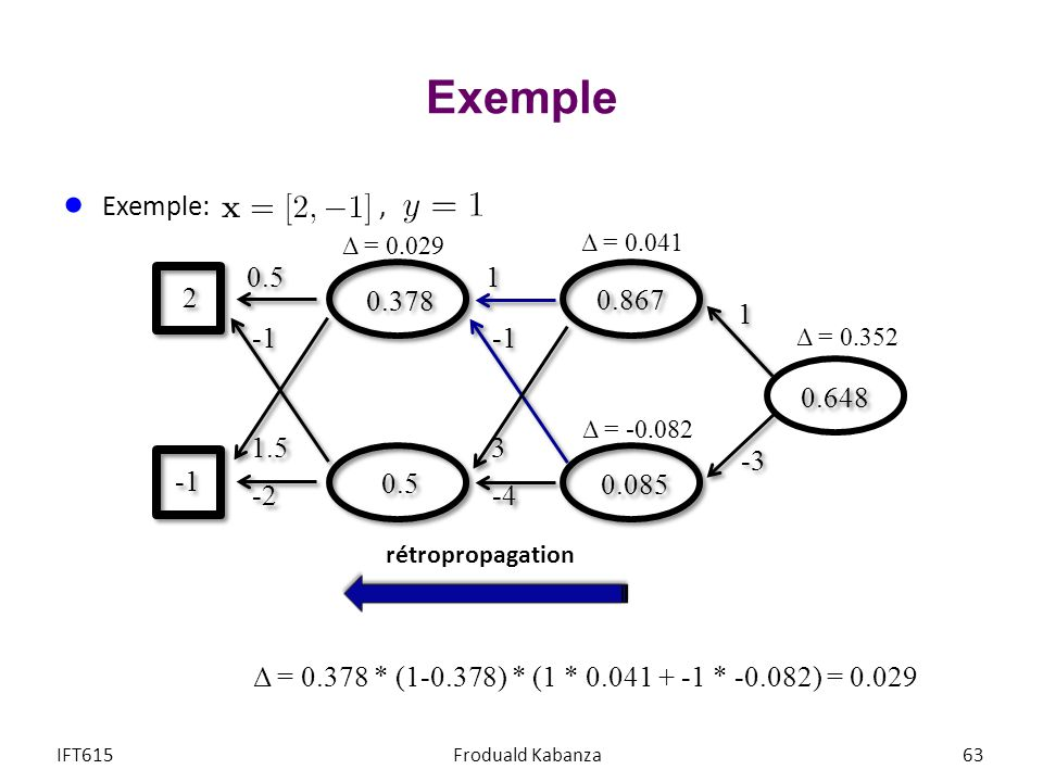 Exemple IFT615Froduald Kabanza63 Exemple:, 1 1 -3 1 1 3 3 -4 0.5 1.5 -2 0.378 2 2 Δ = 0.378 * (1-0.378) * (1 * 0.041 + -1 * -0.082) = 0.029 0.5 0.867