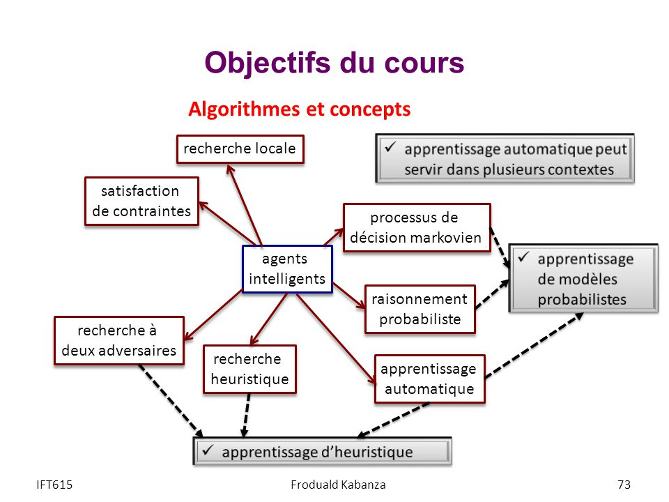 Objectifs du cours IFT615Froduald Kabanza73 agents intelligents agents intelligents recherche heuristique recherche heuristique recherche locale reche