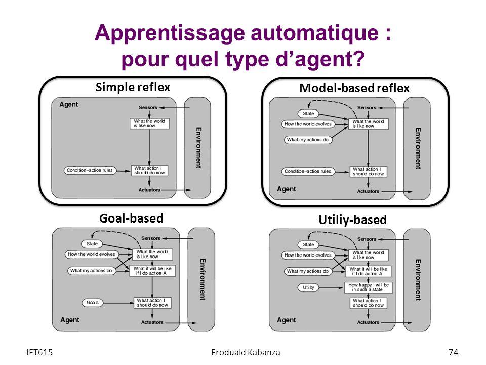 Apprentissage automatique : pour quel type dagent? IFT615Froduald Kabanza74 Simple reflex Model-based reflex Goal-based Utiliy-based