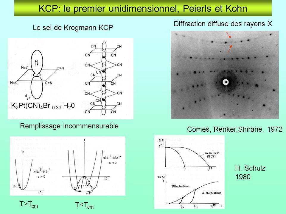 KCP: le premier unidimensionnel, Peierls et Kohn K 2 Pt(CN) 4 Br 0.33 H 2 0 Comes, Renker,Shirane, 1972 Le sel de Krogmann KCP T>T cm T<T cm H.